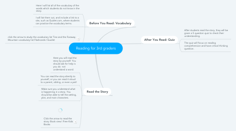 Mind Map: Reading for 3rd graders