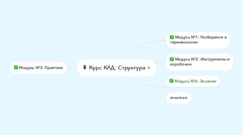 Mind Map: Курс КЛД: Структура