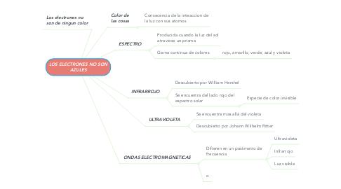 Mind Map: LOS ELECTRONES NO SON AZULES