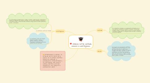 Mind Map: relacion entre metodo, ciencia e investigacion