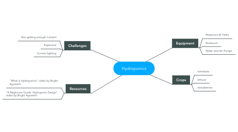 Mind Map: Hydroponics