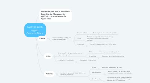 Mind Map: Cultivos de mi región: Granada Meta: