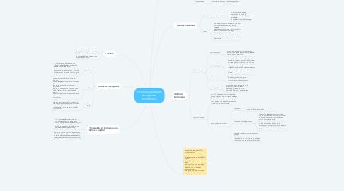 Mind Map: Potencias mundiales, emergentes  y conflictos.