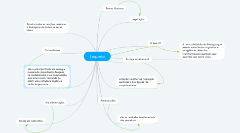 Mind Map: Bioquímica
