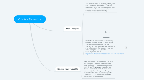 Mind Map: Cold War Discussions