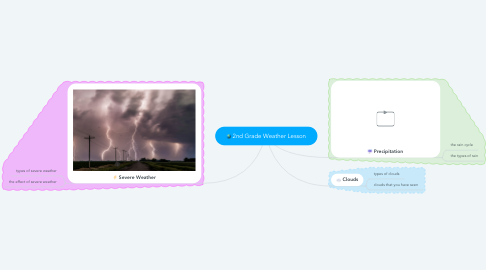 Mind Map: 2nd Grade Weather Lesson