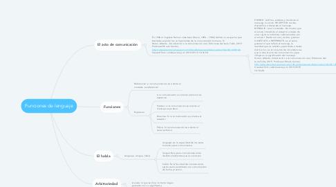 Mind Map: Funciones de lenguaje