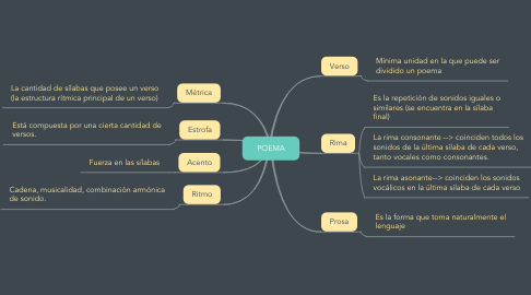 Mind Map: POEMA