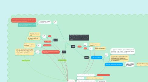 Mind Map: Evasão Escolar