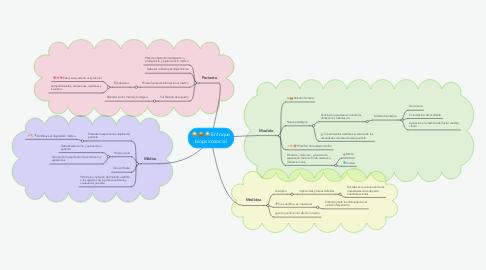 Mind Map: Enfoque biopsicosocial