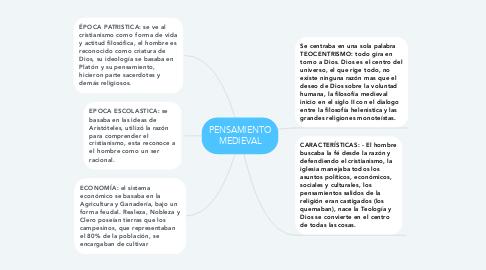 Mind Map: PENSAMIENTO MEDIEVAL
