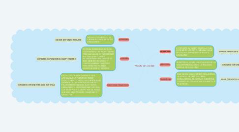 Mind Map: Filosofía de la verdad