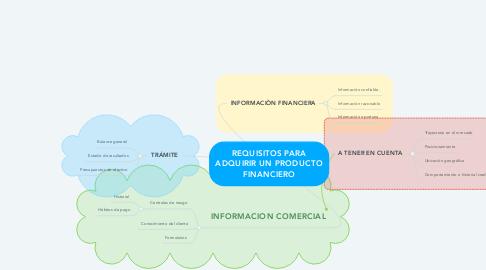 Mind Map: REQUISITOS PARA ADQUIRIR UN PRODUCTO FINANCIERO