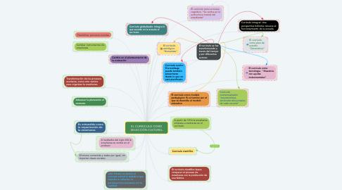 Mind Map: EL CURRICULO COMO SELECCIÓN CULTURAL