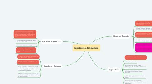 Mind Map: Dicotomias de Saussure