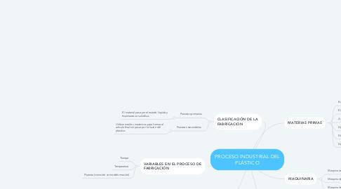 Mind Map: PROCESO INDUSTRIAL DEL PLÁSTICO