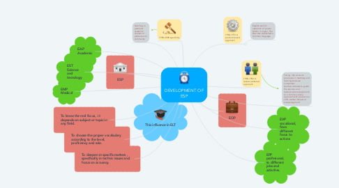Mind Map: DEVELOPMENT OF ESP