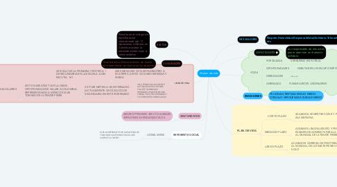 Mind Map: Mi plan de vida