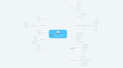Mind Map: DERECHOS HUMANOS Y CIUDADANÍA