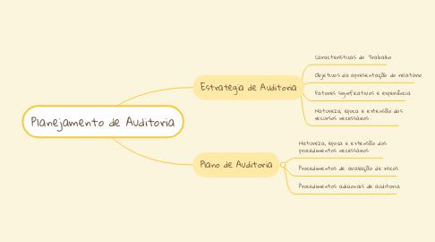 Mind Map: Planejamento de Auditoria