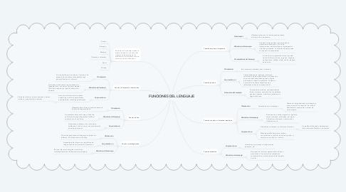 Mind Map: FUNCIONES DEL LENGUAJE