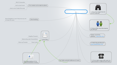 Mind Map: Vacant Property Framework