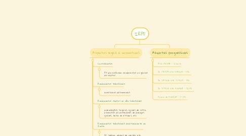 Mind Map: IRPF