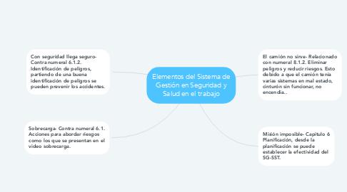 Mind Map: Elementos del Sistema de Gestión en Seguridad y Salud en el trabajo