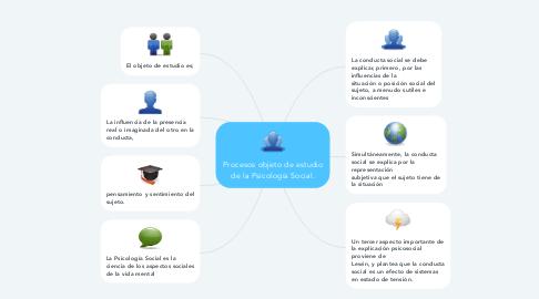 Mind Map: Procesos objeto de estudio de la Psicología Social.