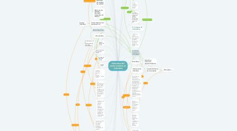 Mind Map: Estructura del sector turístico en Colombia