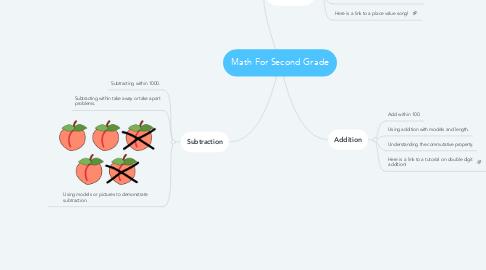 Mind Map: Math For Second Grade
