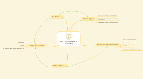 Mind Map: The Development of Christianity