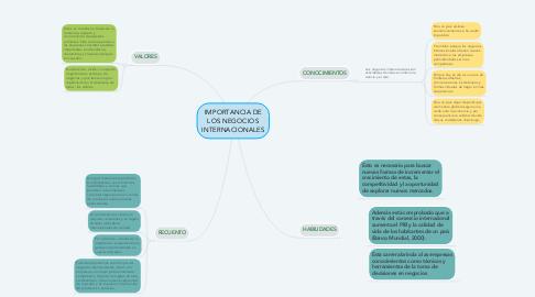 Mind Map: IMPORTANCIA DE LOS NEGOCIOS INTERNACIONALES