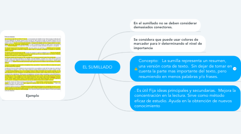 Mind Map: EL SUMILLADO