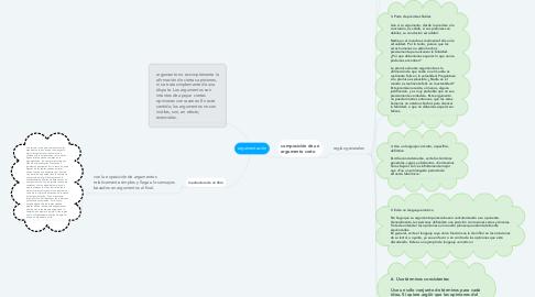 Mind Map: argumentación