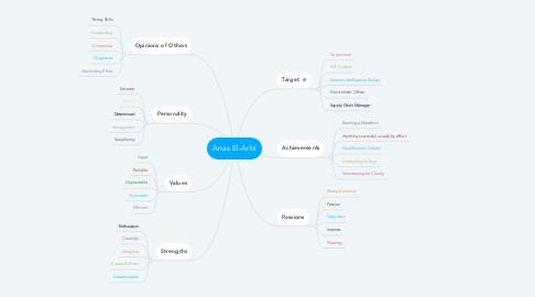 Mind Map: Anas El-Arbi