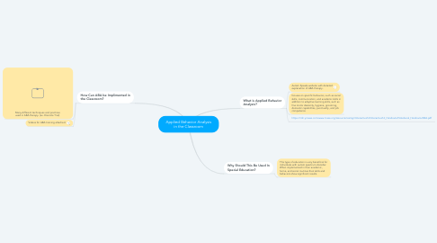 Mind Map: Applied Behavior Analysis in the Classroom