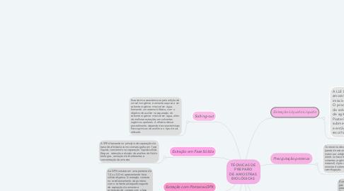 Mind Map: TÉCNICAS DE PREPARO DE AMOSTRAS BIOLÓGICAS