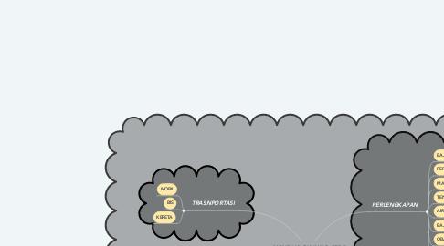 Mind Map: MENDAKI GUNUNG GEDE BOGOR JAWA BARAT
