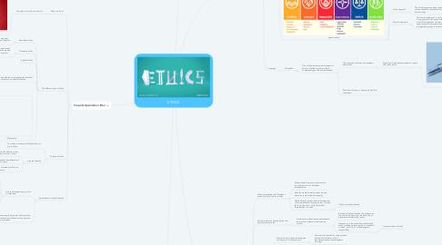 Mind Map: ETHICS