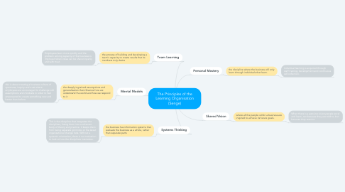 Mind Map: The Principles of the Learning Organisation (Senge)