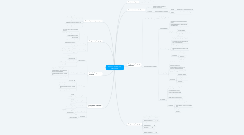 Mind Map: TOPIC 3 : COMPUTER PROGRAM