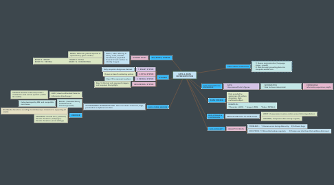 Mind Map: DATA & DATA REPRESENTATION