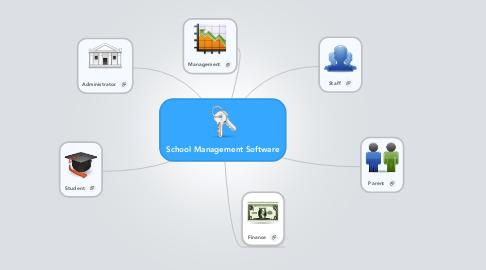Mind Map: School Management Software