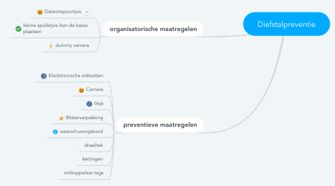 Mind Map: Diefstalpreventie