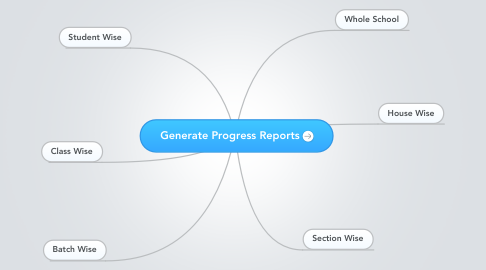 Mind Map: Generate Progress Reports