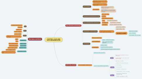 Mind Map: CHAPTER 2 : DATA AND DATA REPRESENTATION
