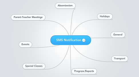 Mind Map: SMS Notification