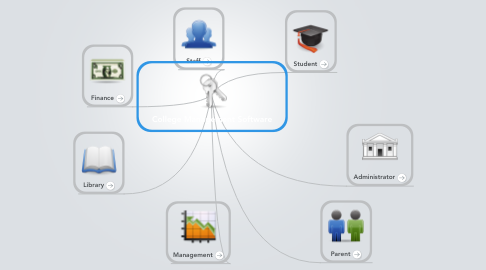 Mind Map: College Management Software