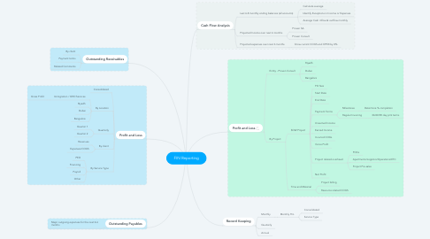 Mind Map: FIN Reporting